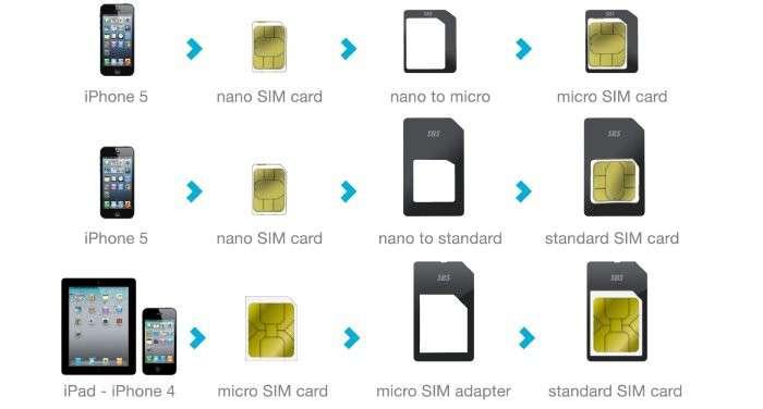 micro sim nano sim schneiden