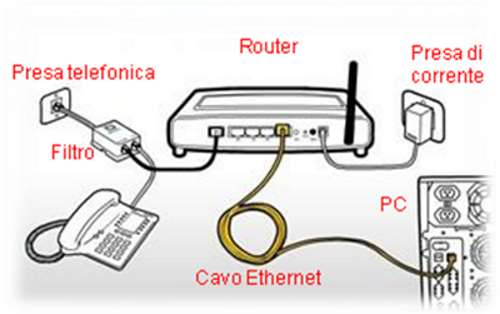how to connect d-link router to bell modem