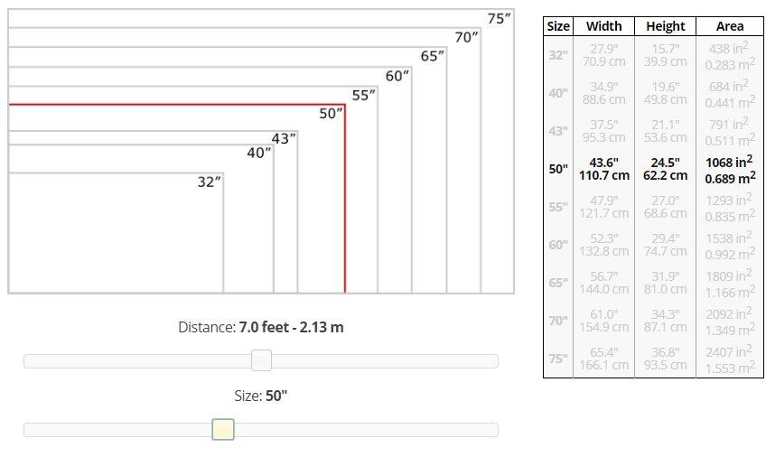 Quale distanza dalla tv mantenere per vedere bene calcolare metri dal divano - Distanza tv divano tabella ...